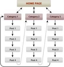Cấu trúc silo structure lsi cho website